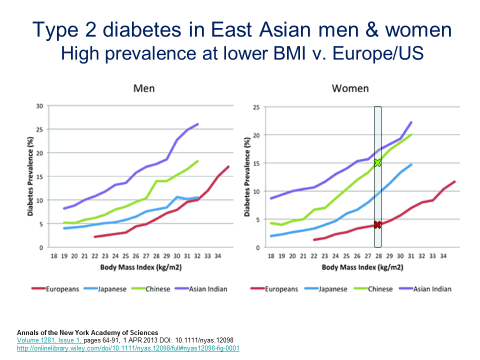 china diabetes type 2