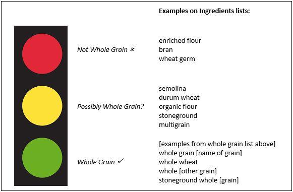 Complete list of grains.